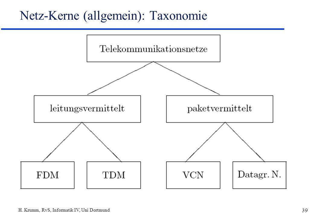 Netz-Kerne (allgemein): Taxonomie