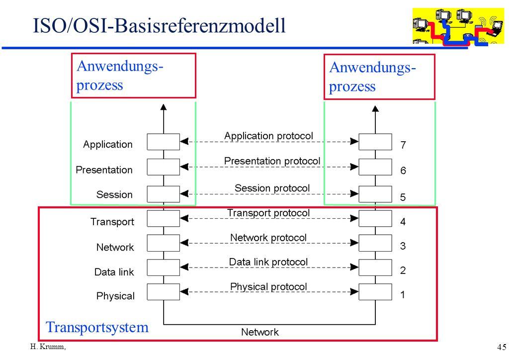 ISO/OSI-Basisreferenzmodell