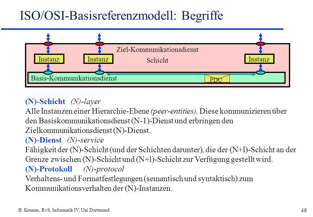 ISO/OSI-Basisreferenzmodell: Begriffe