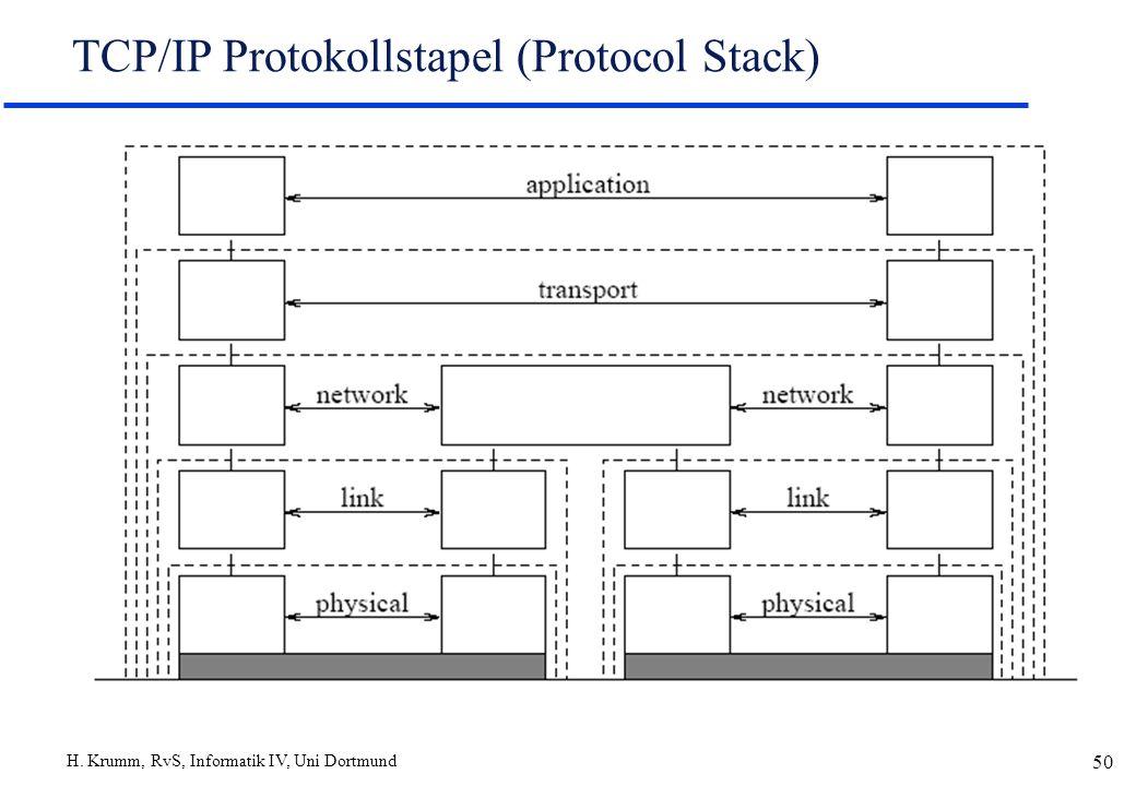 TCP/IP Protokollstapel (Protocol Stack)