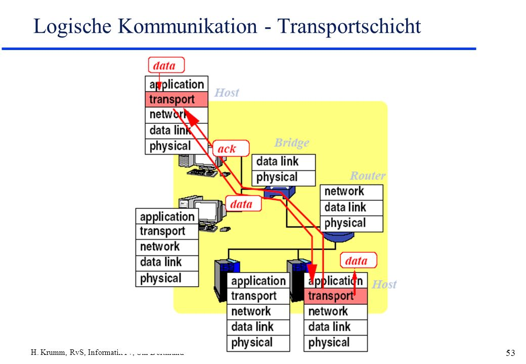 Logische Kommunikation - Transportschicht