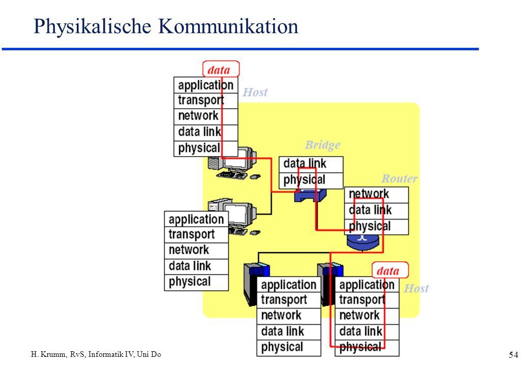 Physikalische Kommunikation