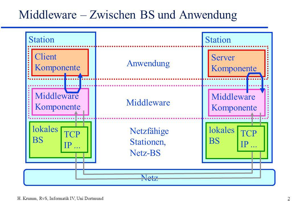 Middleware – Zwischen BS und Anwendung