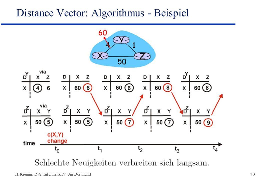Distance Vector: Algorithmus - Beispiel