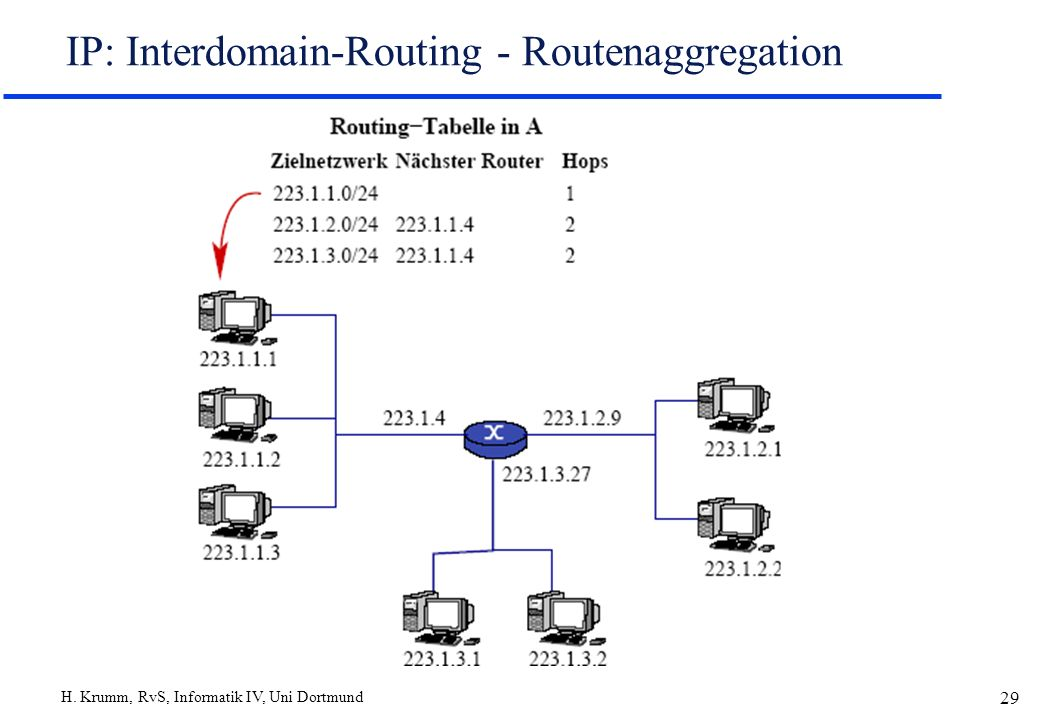 IP: Interdomain-Routing - Routenaggregation
