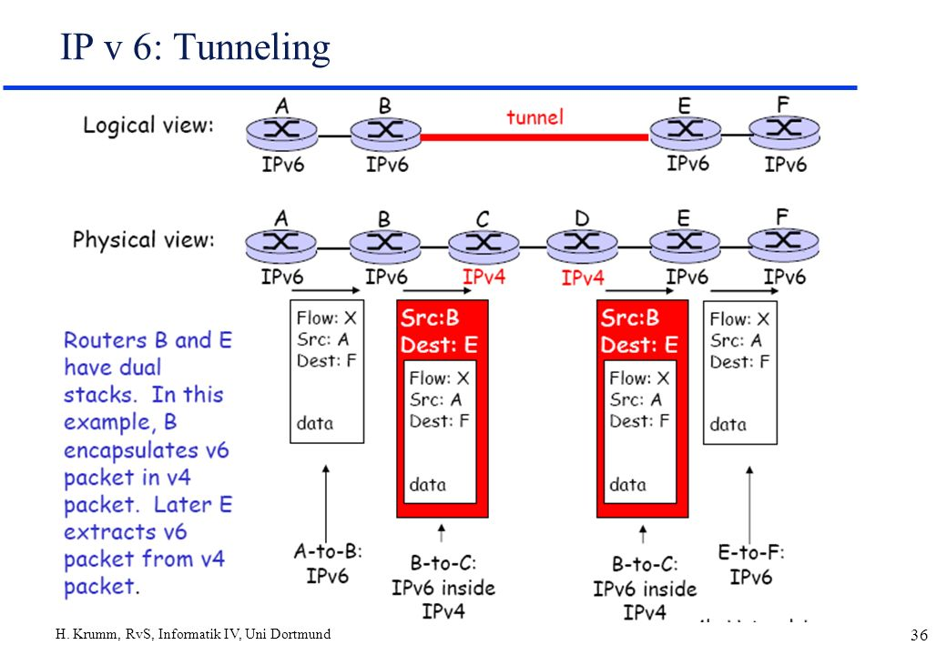 IP v 6: Tunneling