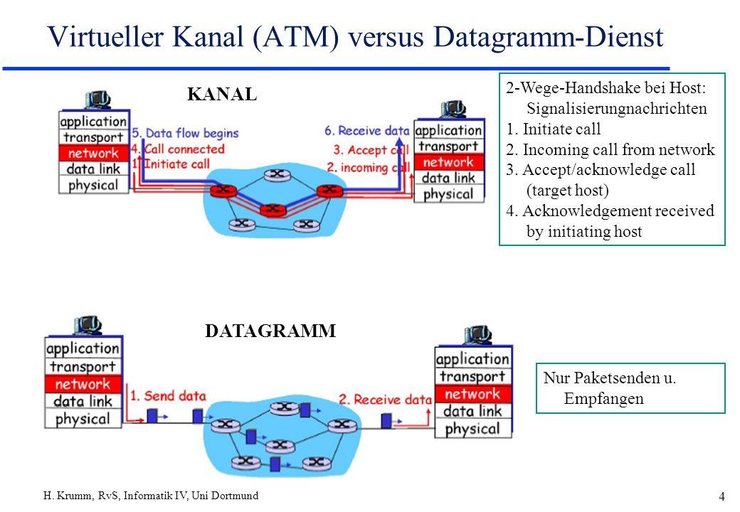 Virtueller Kanal (ATM) versus Datagramm-Dienst
