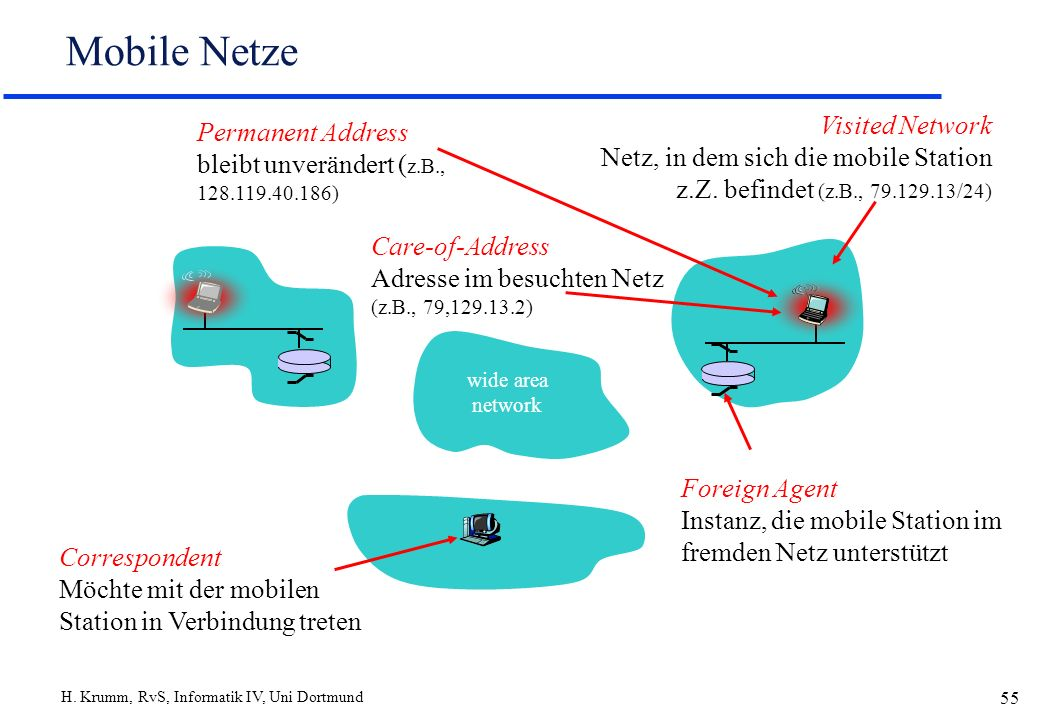 Mobile Netze Visited Network Netz, in dem sich die mobile Station z.Z. befindet (z.B., 79.129.13/24)