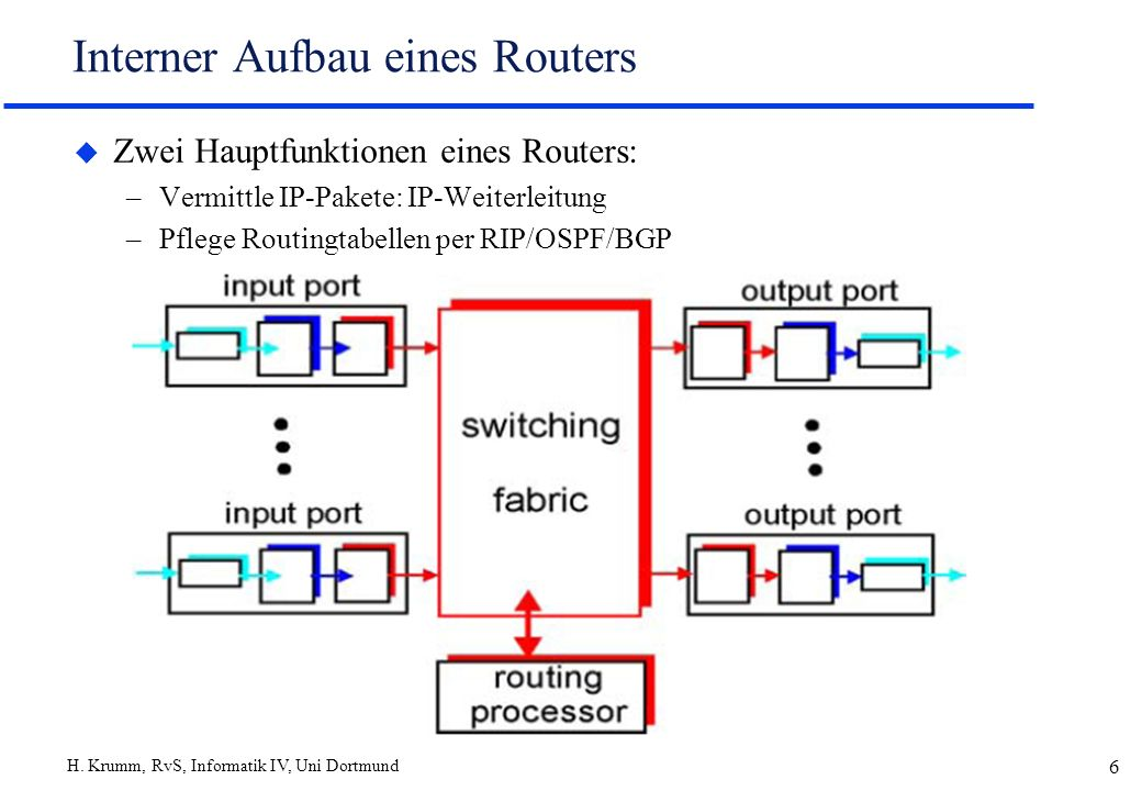 Interner Aufbau eines Routers