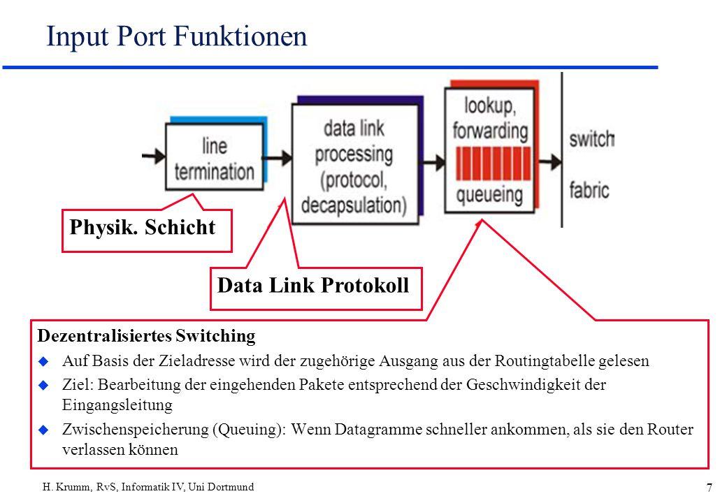 Input Port Funktionen Physik. Schicht Data Link Protokoll