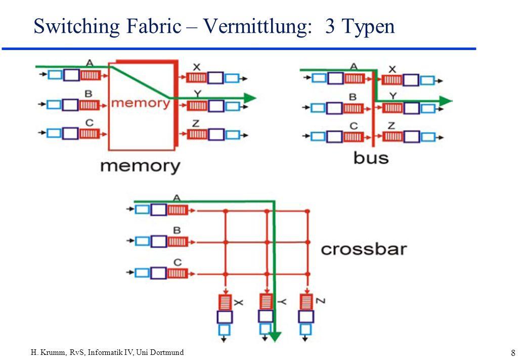 Switching Fabric – Vermittlung: 3 Typen