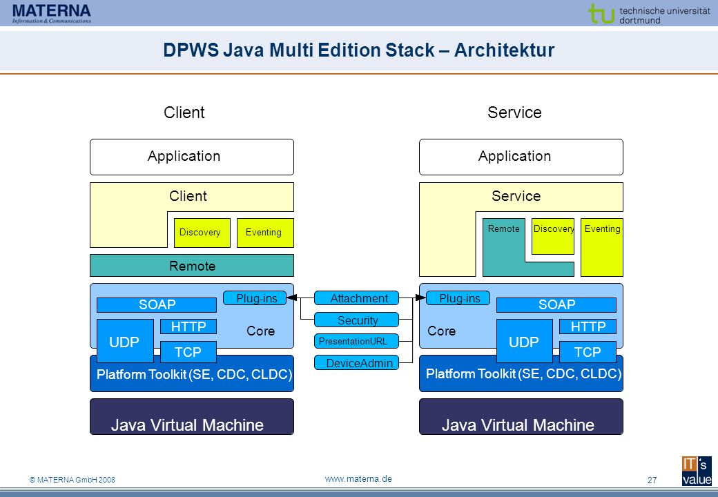DPWS Java Multi Edition Stack – Architektur