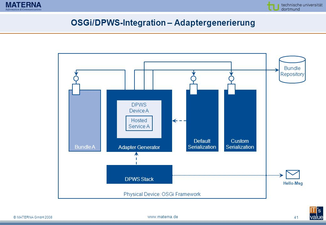 OSGi/DPWS-Integration – Adaptergenerierung