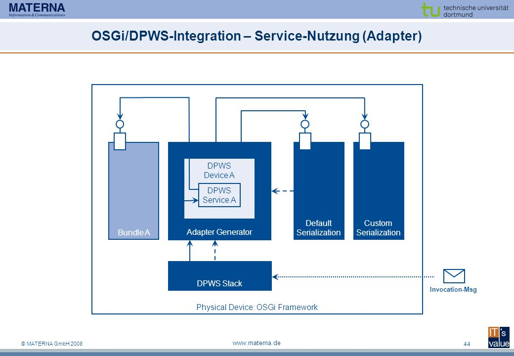 OSGi/DPWS-Integration – Service-Nutzung (Adapter)