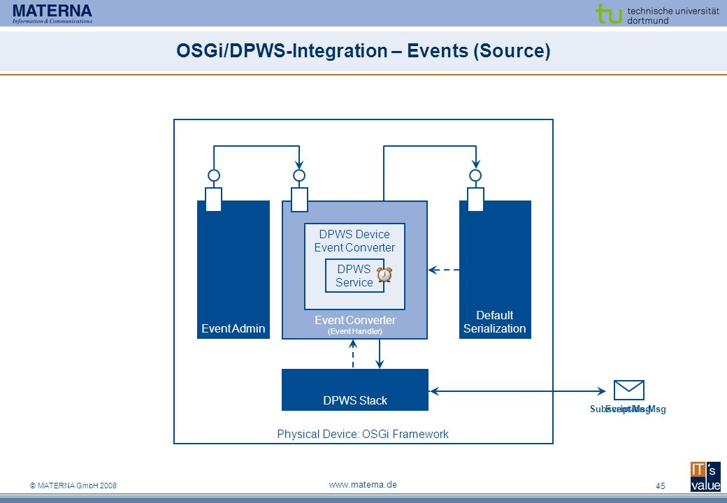 OSGi/DPWS-Integration – Events (Source)