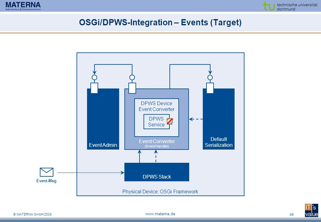 OSGi/DPWS-Integration – Events (Target)