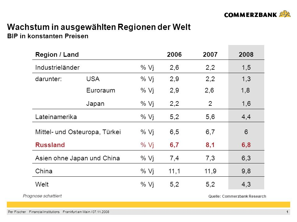 Wachstum in ausgewählten Regionen der Welt BIP in konstanten Preisen
