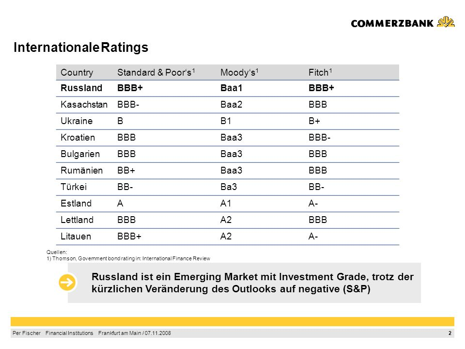 Internationale Ratings