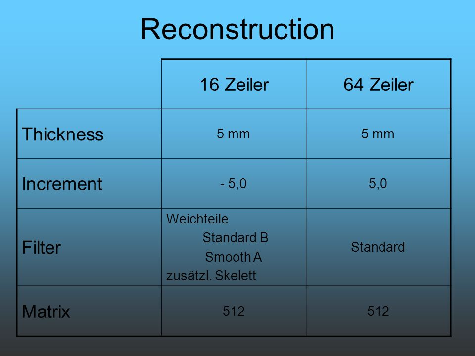 Reconstruction 16 Zeiler 64 Zeiler Thickness Increment Filter Matrix