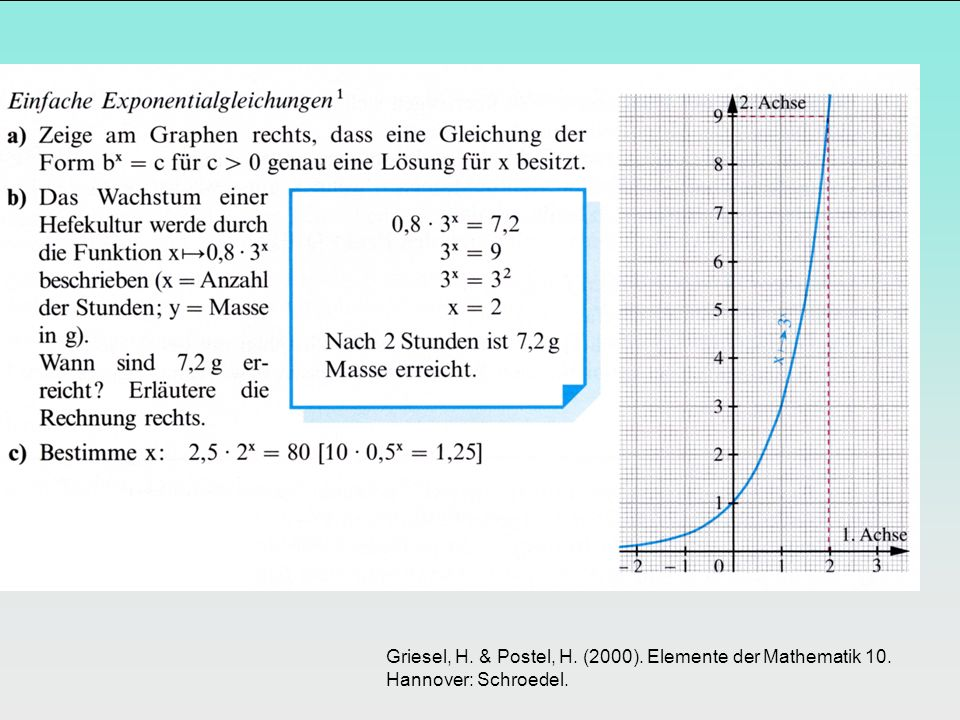 Griesel, H. & Postel, H. (2000). Elemente der Mathematik 10