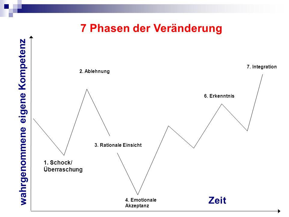 7 Phasen der Veränderung