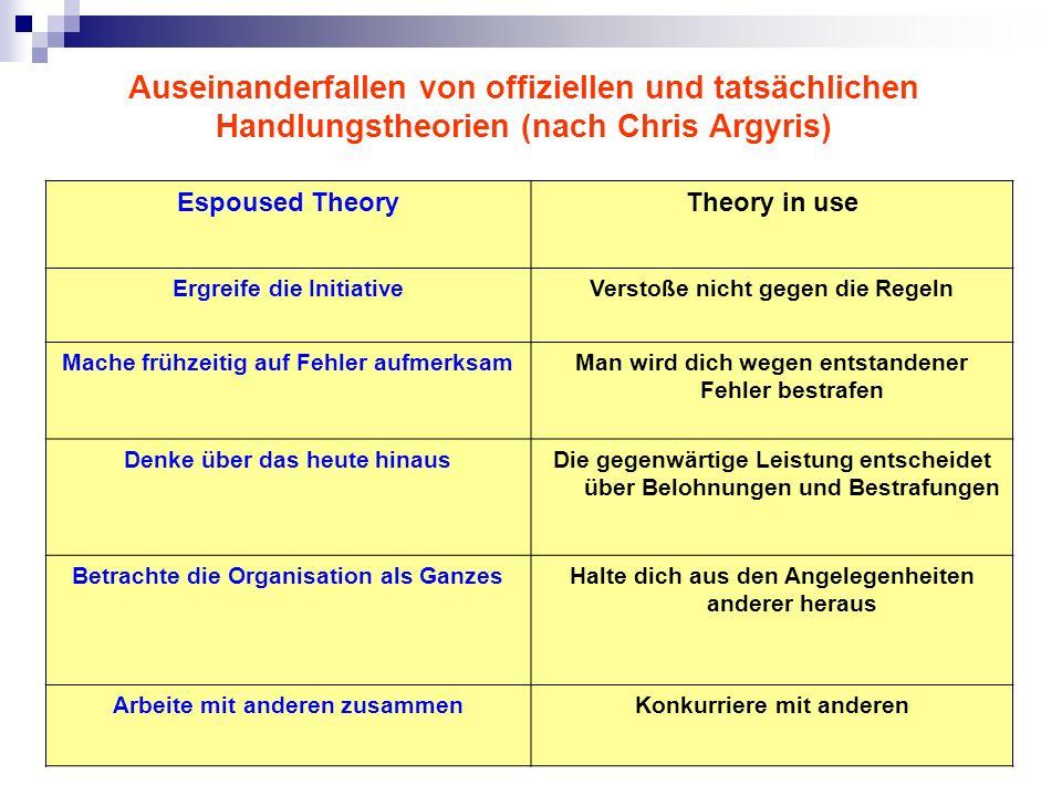 Auseinanderfallen von offiziellen und tatsächlichen Handlungstheorien (nach Chris Argyris)