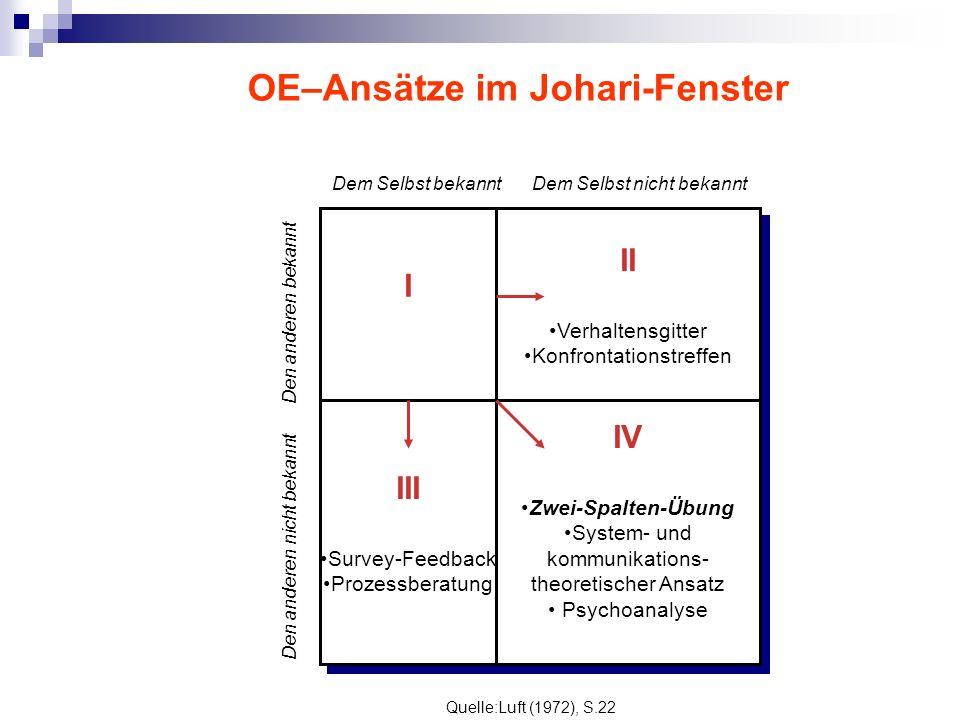 OE–Ansätze im Johari-Fenster