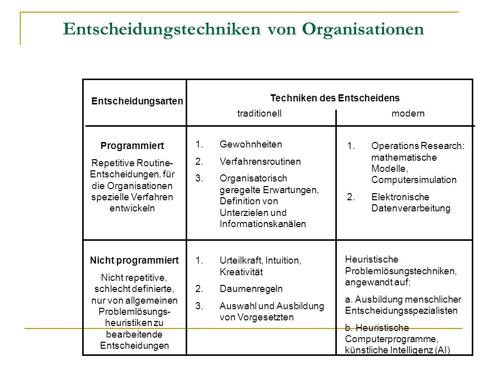 Entscheidungstechniken von Organisationen
