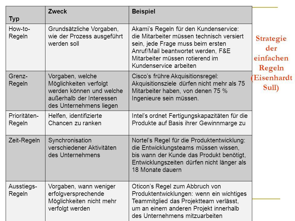 Strategie der einfachen Regeln (Eisenhardt Sull)