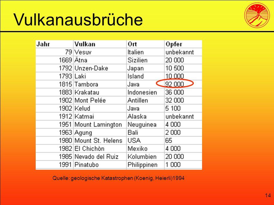 Vulkanausbrüche Quelle: geologische Katastrophen (Koenig, Heierli)1994