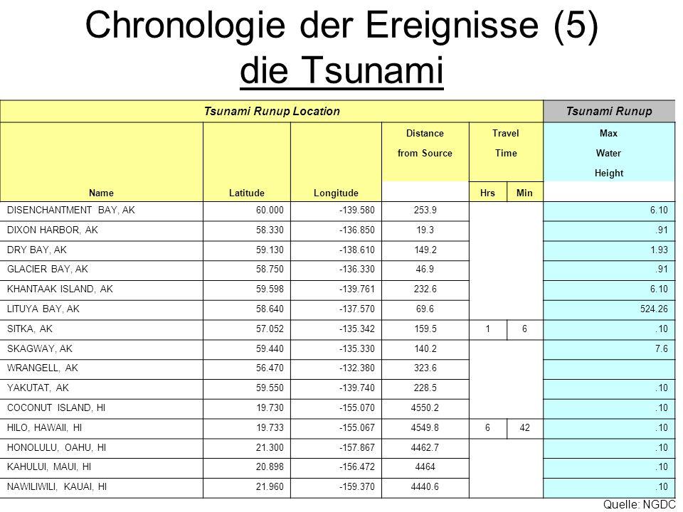Chronologie der Ereignisse (5) die Tsunami