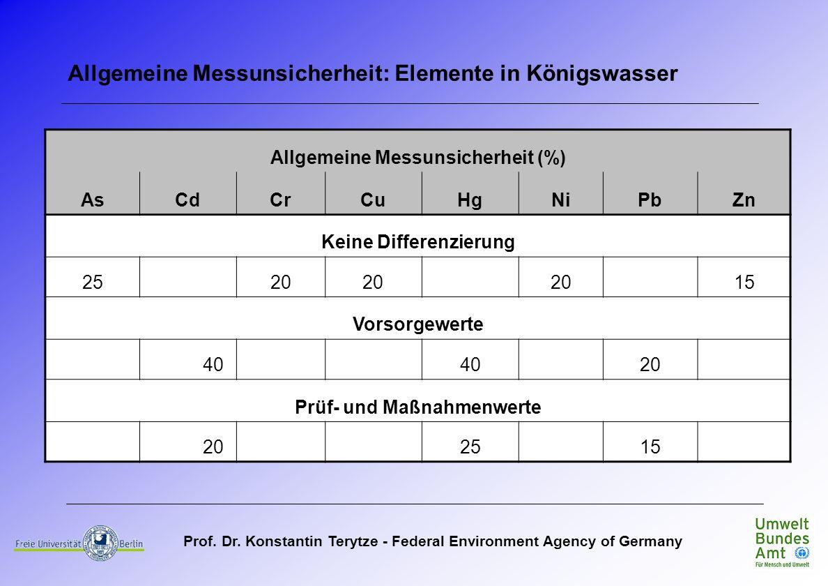 Allgemeine Messunsicherheit: Elemente in Königswasser
