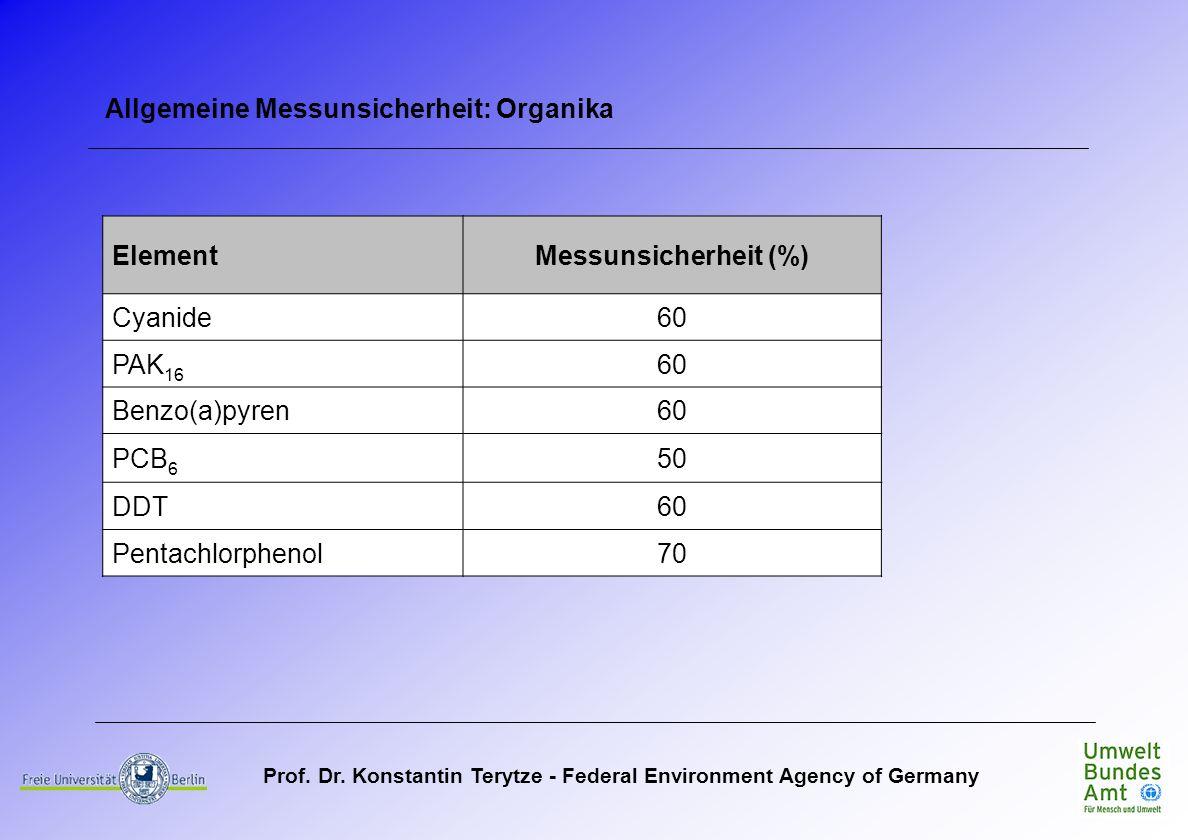 Allgemeine Messunsicherheit: Organika