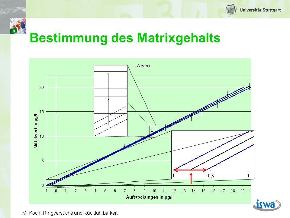 Bestimmung des Matrixgehalts
