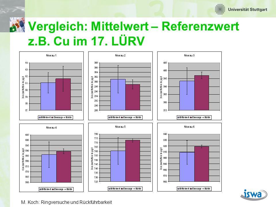 Vergleich: Mittelwert – Referenzwert z.B. Cu im 17. LÜRV