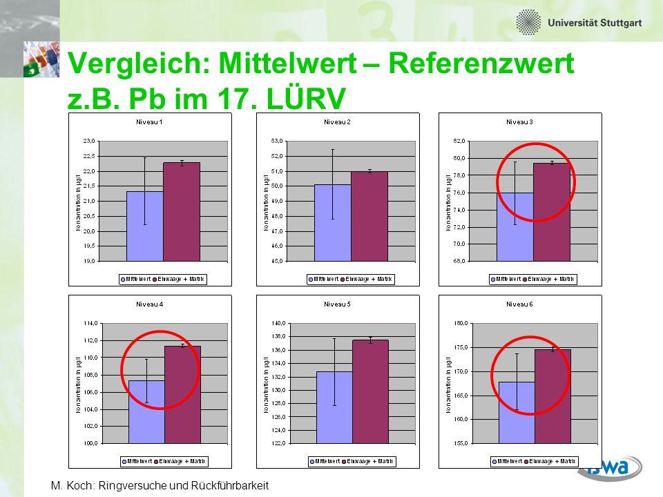 Vergleich: Mittelwert – Referenzwert z.B. Pb im 17. LÜRV