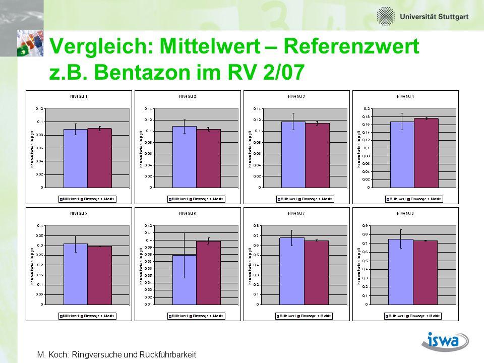Vergleich: Mittelwert – Referenzwert z.B. Bentazon im RV 2/07