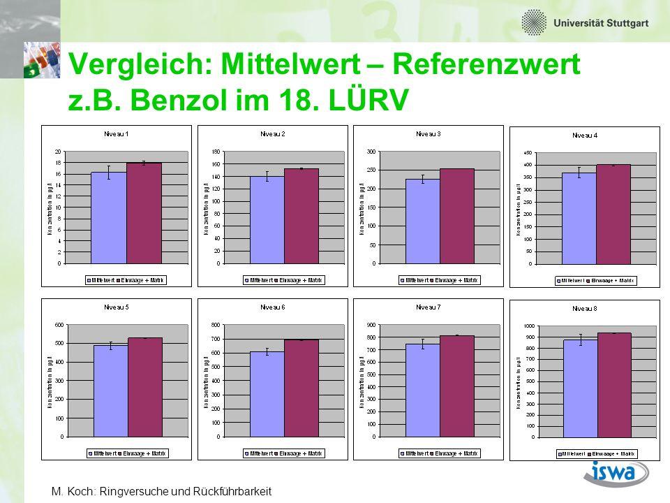 Vergleich: Mittelwert – Referenzwert z.B. Benzol im 18. LÜRV
