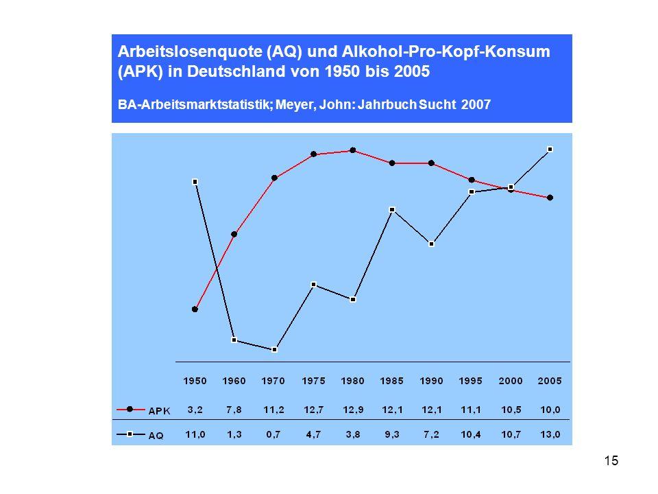 Arbeitslosenquote (AQ) und Alkohol-Pro-Kopf-Konsum (APK) in Deutschland von 1950 bis 2005 BA-Arbeitsmarktstatistik; Meyer, John: Jahrbuch Sucht 2007