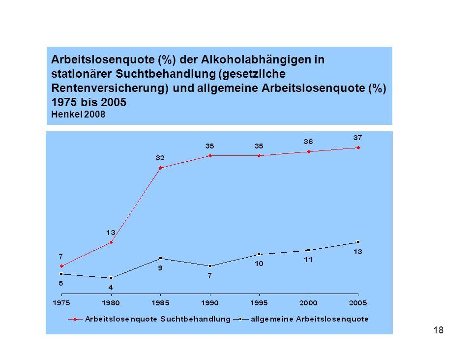 Arbeitslosenquote (%) der Alkoholabhängigen in stationärer Suchtbehandlung (gesetzliche Rentenversicherung) und allgemeine Arbeitslosenquote (%) 1975 bis 2005 Henkel 2008