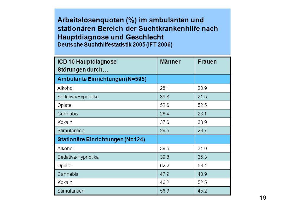 Arbeitslosenquoten (%) im ambulanten und stationären Bereich der Suchtkrankenhilfe nach Hauptdiagnose und Geschlecht Deutsche Suchthilfestatistik 2005 (IFT 2006)