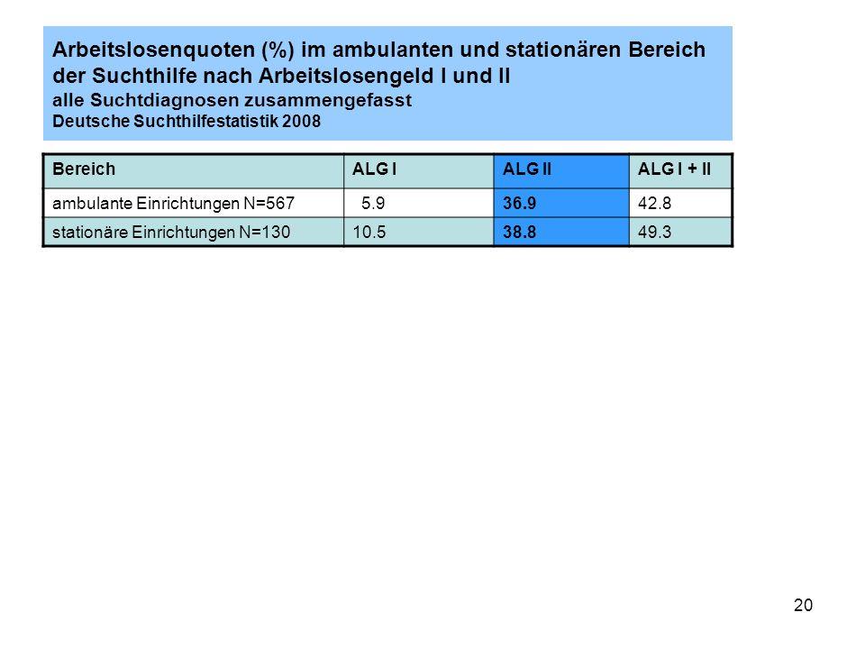 Arbeitslosenquoten (%) im ambulanten und stationären Bereich der Suchthilfe nach Arbeitslosengeld I und II alle Suchtdiagnosen zusammengefasst Deutsche Suchthilfestatistik 2008