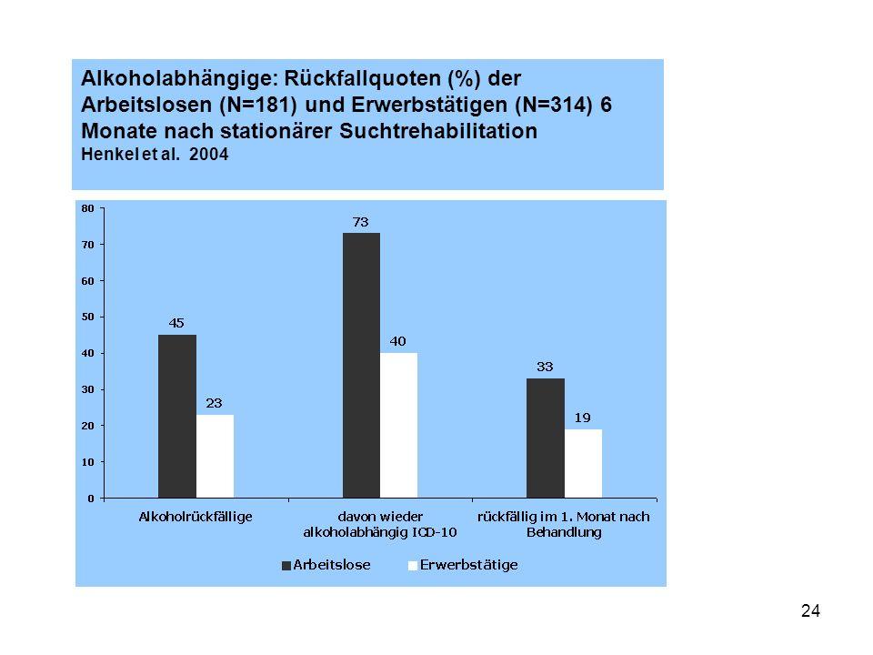Alkoholabhängige: Rückfallquoten (%) der Arbeitslosen (N=181) und Erwerbstätigen (N=314) 6 Monate nach stationärer Suchtrehabilitation Henkel et al.