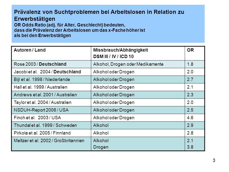 Prävalenz von Suchtproblemen bei Arbeitslosen in Relation zu Erwerbstätigen OR Odds Ratio (adj. für Alter, Geschlecht) bedeuten, dass die Prävalenz der Arbeitslosen um das x-Fache höher ist als bei den Erwerbstätigen