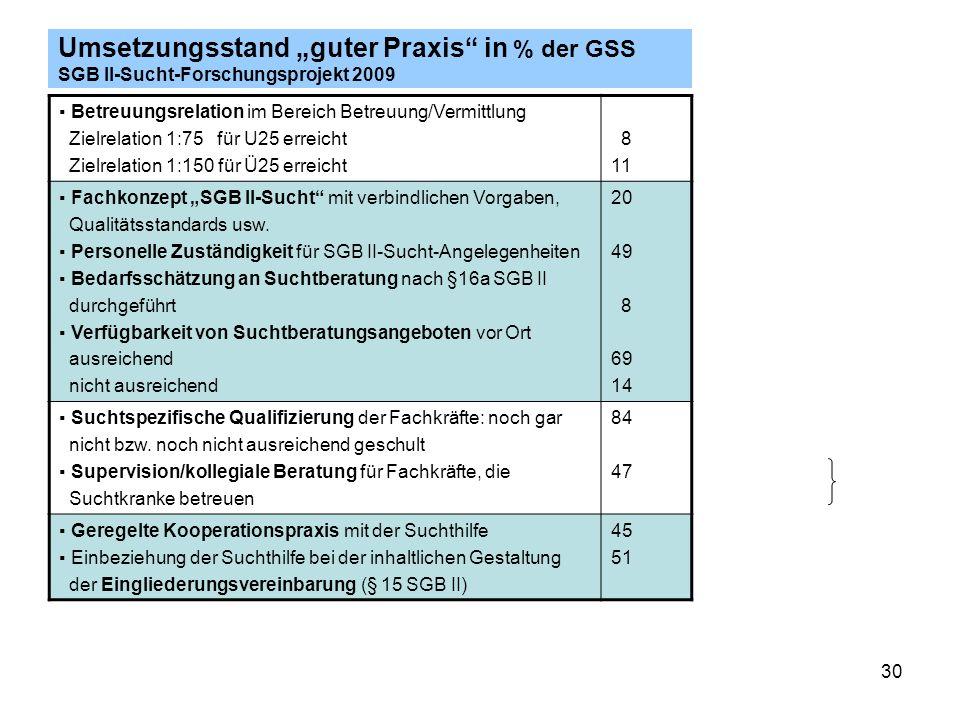 """Umsetzungsstand """"guter Praxis in % der GSS SGB II-Sucht-Forschungsprojekt 2009"""