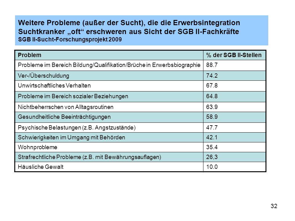 """Weitere Probleme (außer der Sucht), die die Erwerbsintegration Suchtkranker """"oft erschweren aus Sicht der SGB II-Fachkräfte SGB II-Sucht-Forschungsprojekt 2009"""