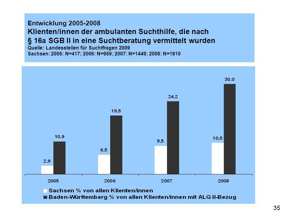 Entwicklung 2005-2008 Klienten/innen der ambulanten Suchthilfe, die nach § 16a SGB II in eine Suchtberatung vermittelt wurden Quelle: Landesstellen für Suchtfragen 2009 Sachsen: 2005: N=417; 2006: N=959; 2007: N=1449; 2008: N=1810