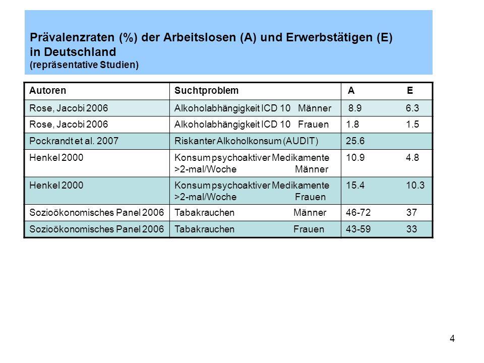 Prävalenzraten (%) der Arbeitslosen (A) und Erwerbstätigen (E) in Deutschland (repräsentative Studien)
