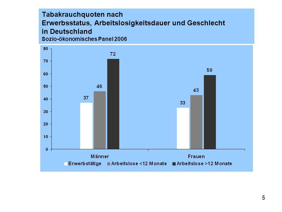 Tabakrauchquoten nach Erwerbsstatus, Arbeitslosigkeitsdauer und Geschlecht in Deutschland Sozio-ökonomisches Panel 2006