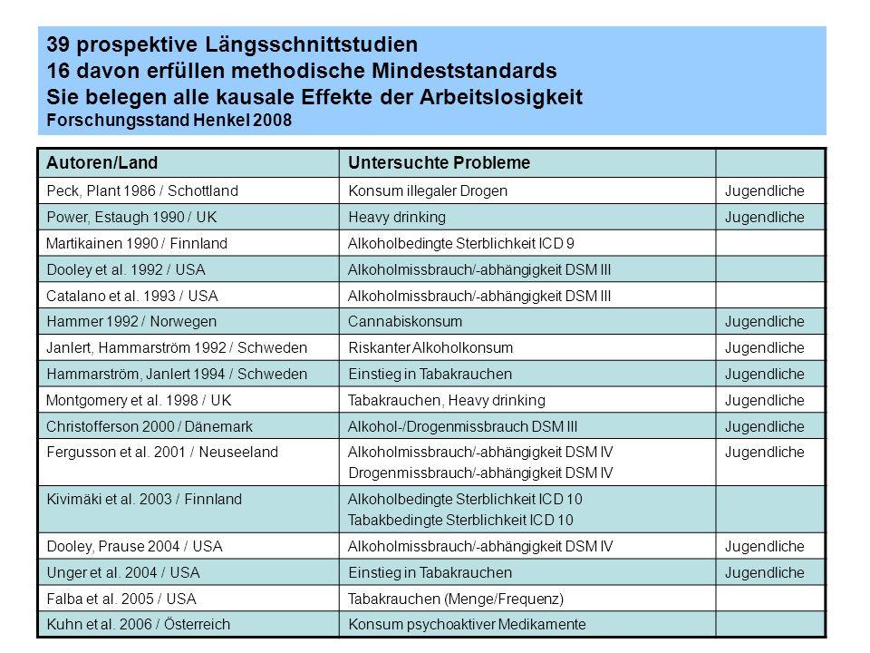 39 prospektive Längsschnittstudien 16 davon erfüllen methodische Mindeststandards Sie belegen alle kausale Effekte der Arbeitslosigkeit Forschungsstand Henkel 2008